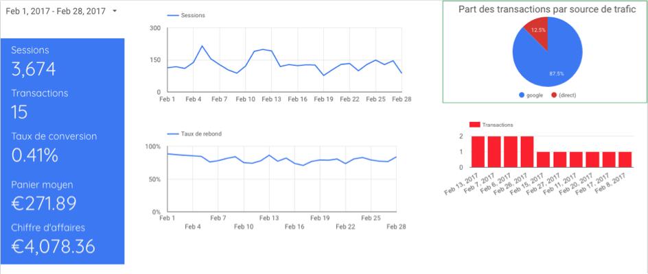 graphique datastudio