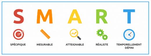 Illustration pour la méthodologie SMART