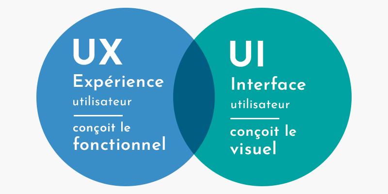 UX design vs UI design - Wimersion